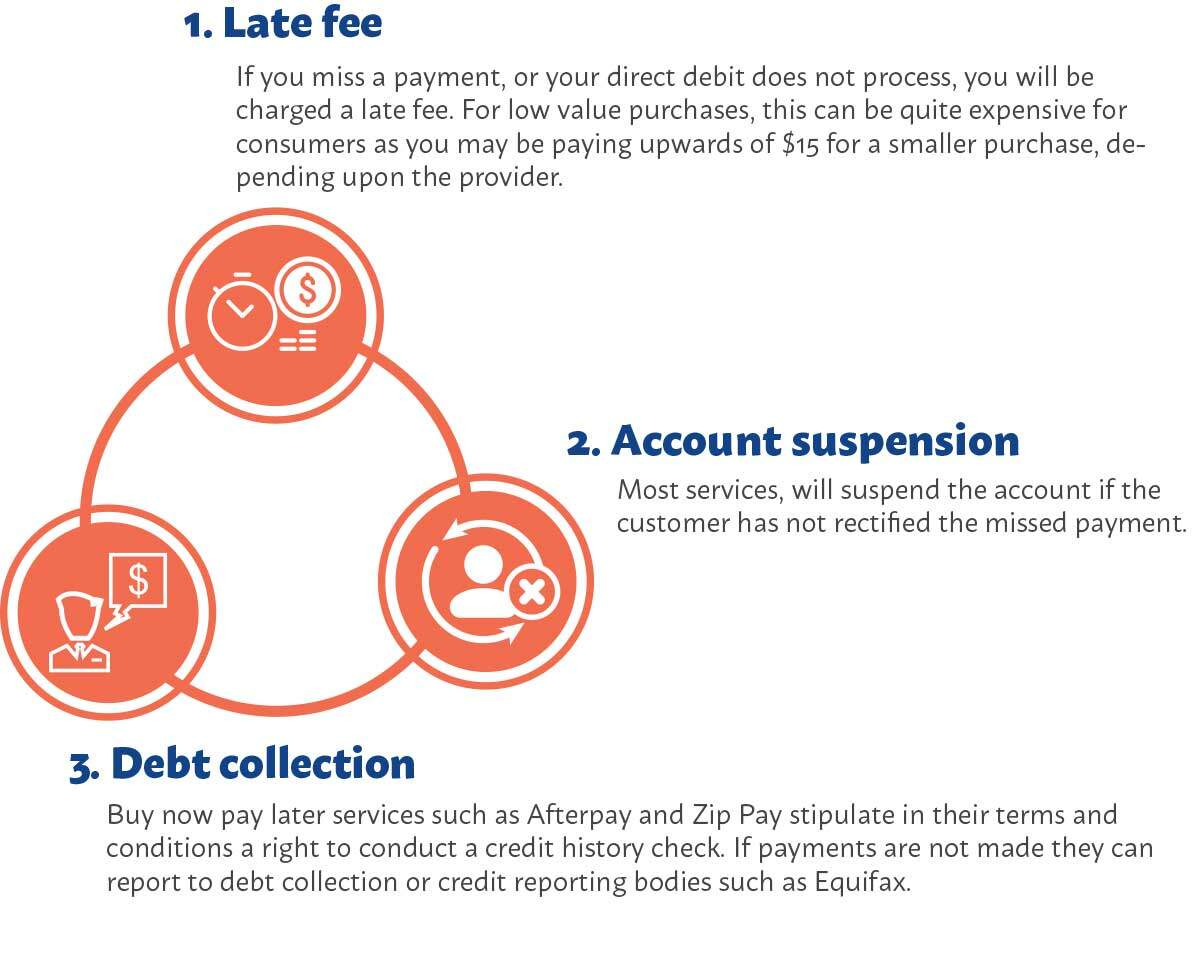 Buy now pay later credit providers impact on credit score